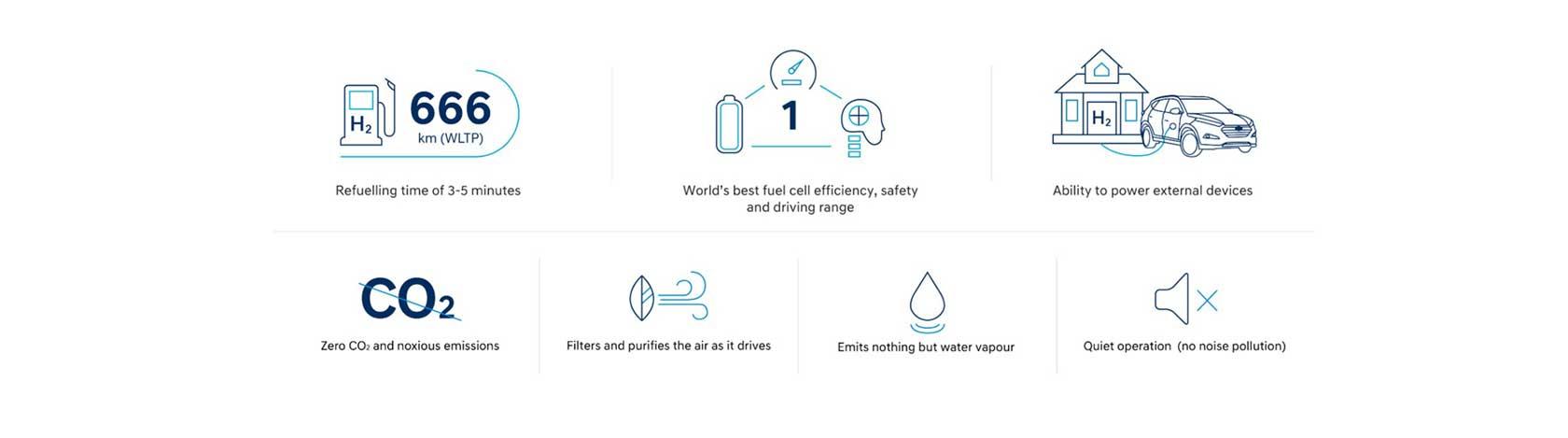 Nexo Hydrogen Infographic